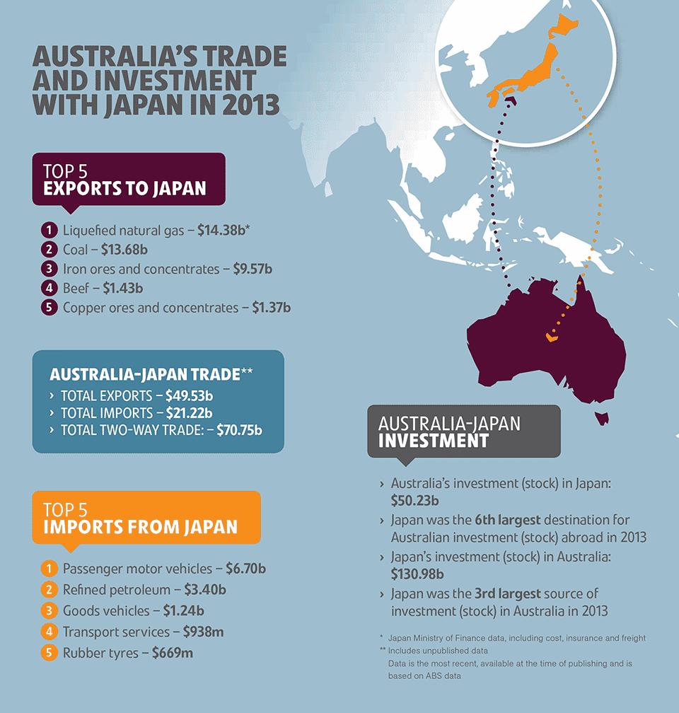 Dates benefits in Australia